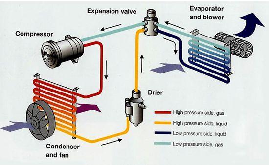 Air Conditioning Service Pawlik Automotive Repair Vancouver Bc